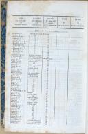 """"""" Journal de l'armée  """" - 1 Tome - 3ème année - Paris - 1835  (6)"""