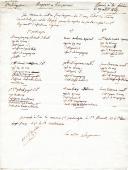 Nomination de porte-aigle. ÉTAT DES SERVICES DES CANDIDATS PROPOSÉS POUR LES 3 POSTES DE PORTE-AIGLES DU 1er RÉGIMENT D'INFANTERIE DE LIGNE, août 1809.
