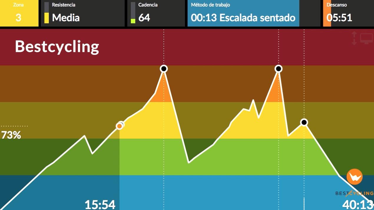 """Vista de los colores del tema """"Bestcycling"""" en la gráfica"""