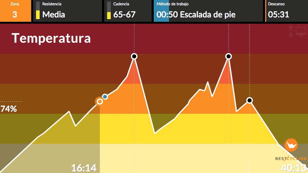 """Vista de los colores del tema """"Temperatura"""" en la gráfica"""