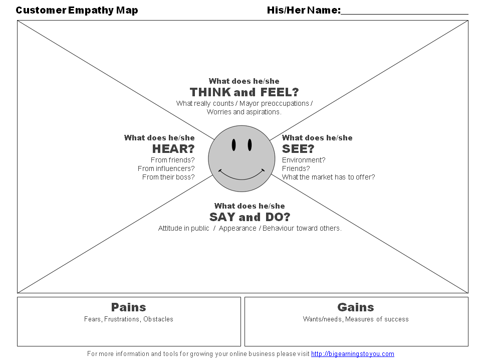Empathy Map Template.