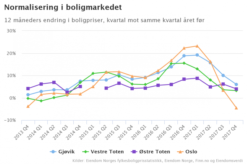 Chart Gjovik