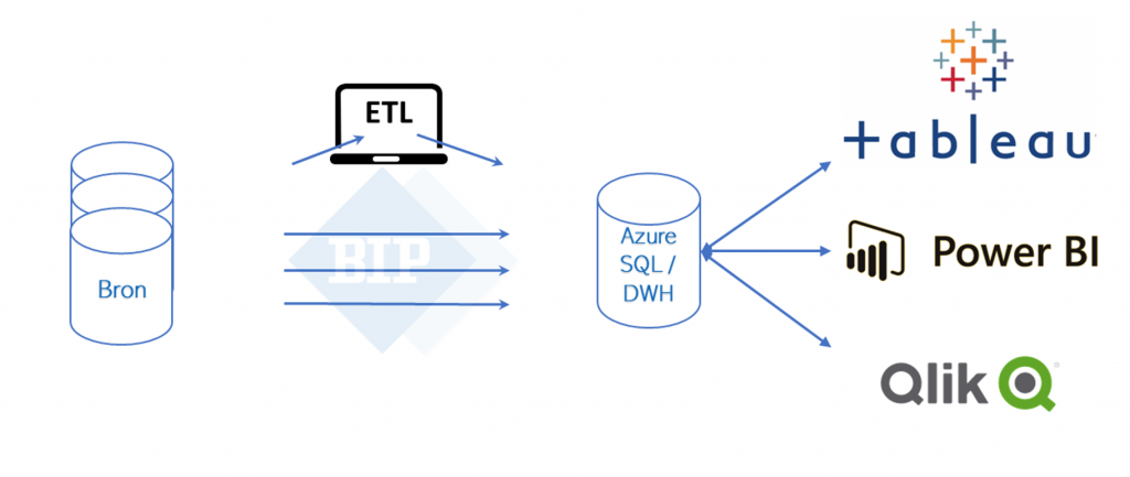 daas, dataasaservice, data, bipartners