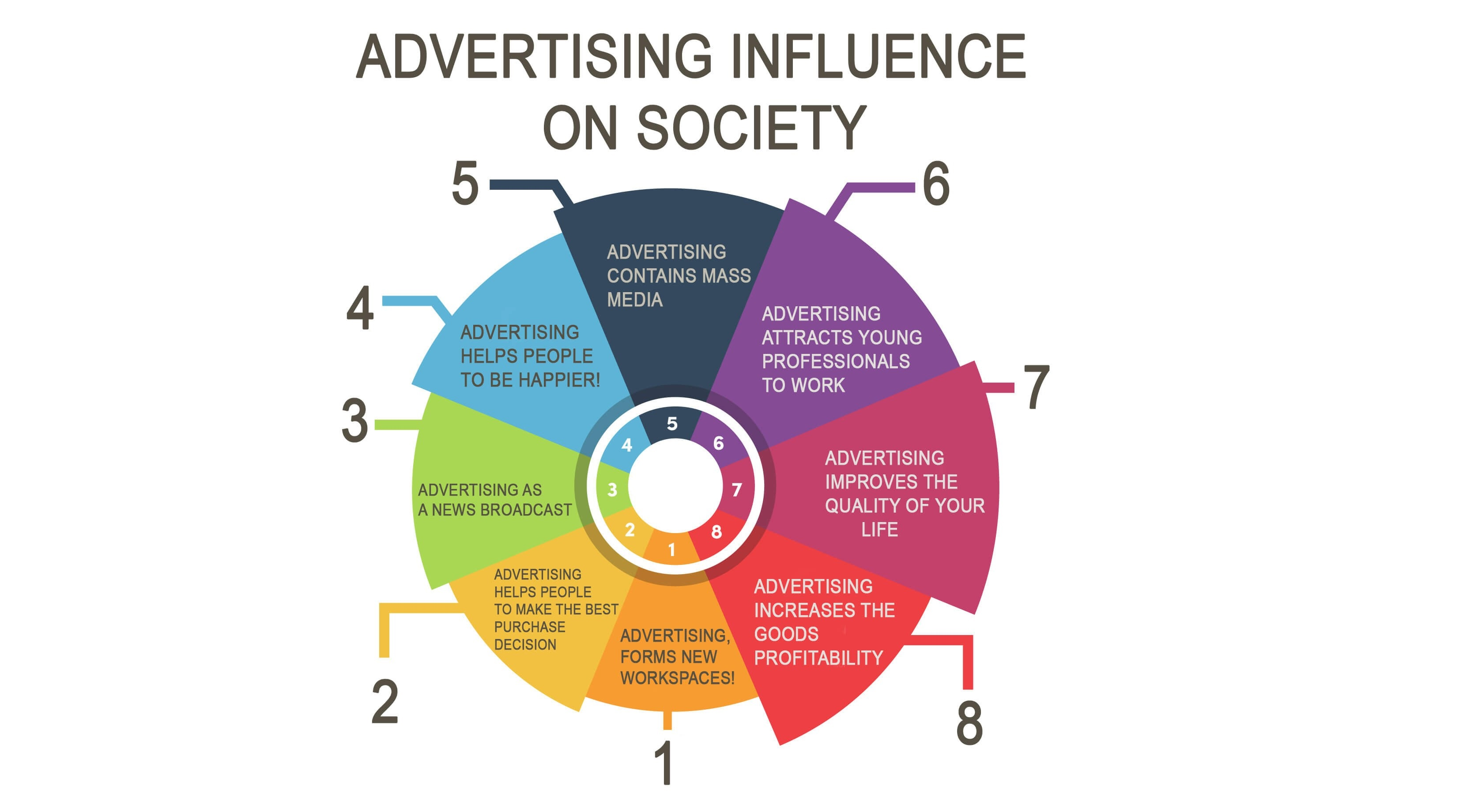 marketing and advertisement influence on society essay