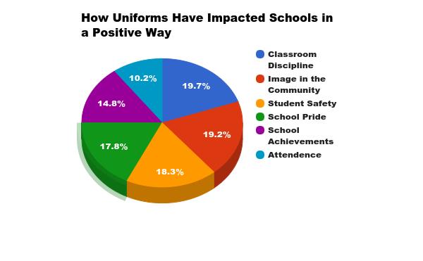 School Uniforms Essays 6