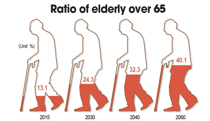 problem of population aging