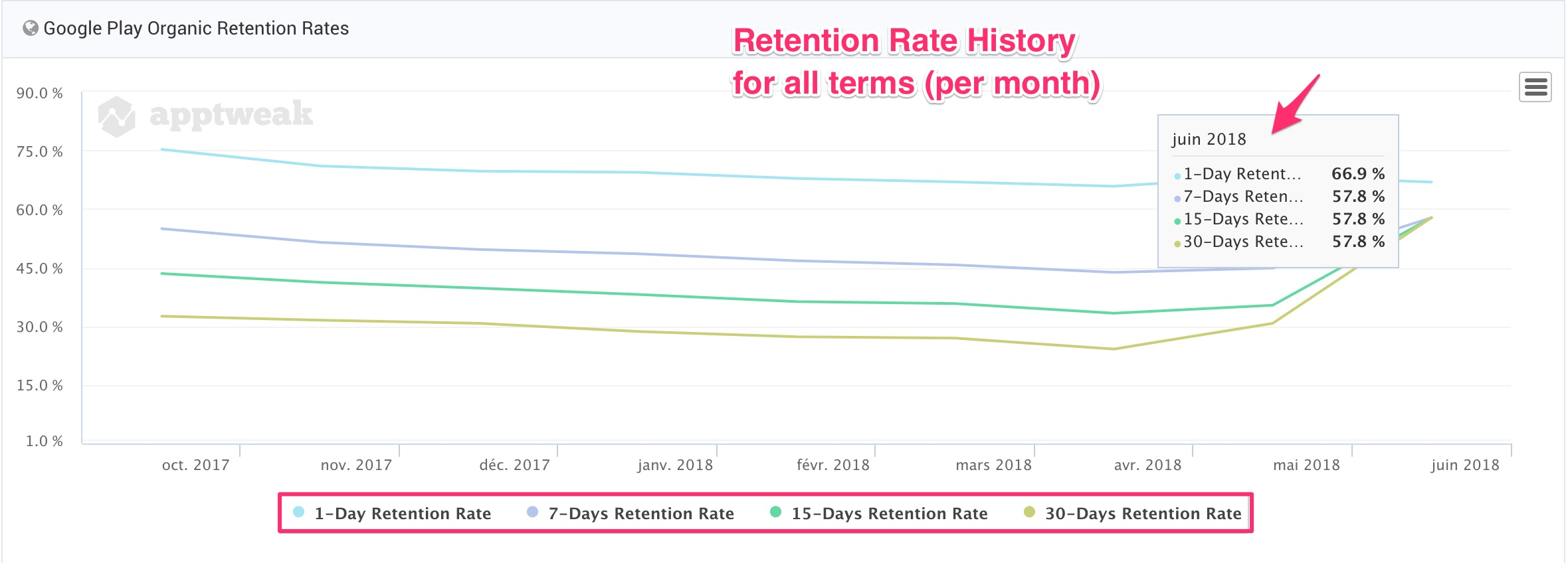 View your Google Play Store Installs Keyword retention rate history