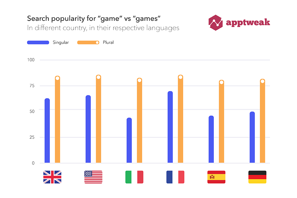 Search Popularity of games vs. game in new ASA markets