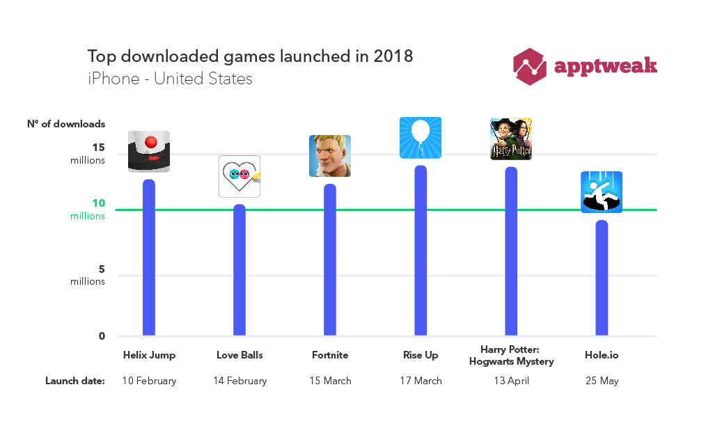 Top 5 games launched in 2018 with more than 10M downloads (IOS-US)