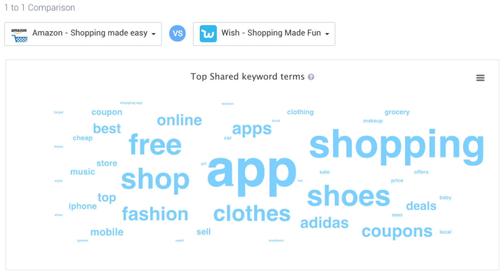 Amazon Shopping and Wish most shared bidding terms - IOS US