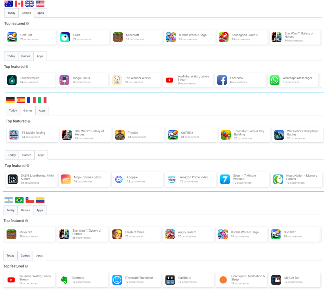 Comparing top featured apps and games in the Apple App Store in majors English speaking countries vs. major European countries vs. major South American countries.