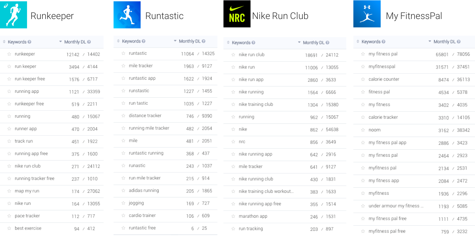 The top download keywords of 4 major fitness apps in the US and the downloads they bring to each app in the App Store