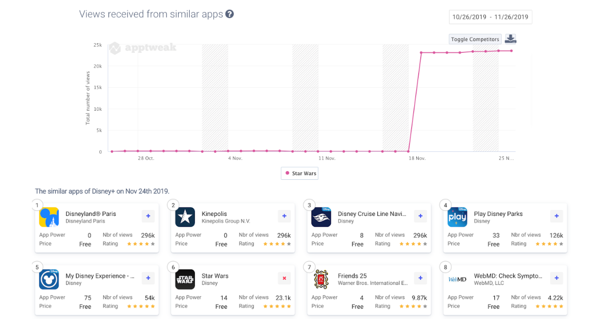 Increase in views received from Similar Apps for the Star Wars App