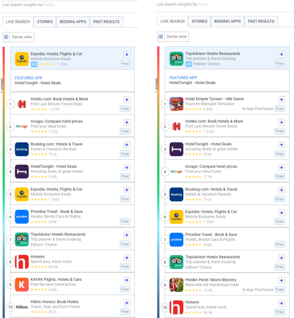"""AppTweak's Live Search Results of """"Hotels"""" and """"Hotel"""" in the Apple App Store in the US"""