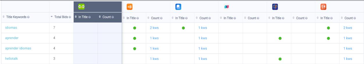 AppTweak ASO Tool: bidding branded keywords shared among the peer group