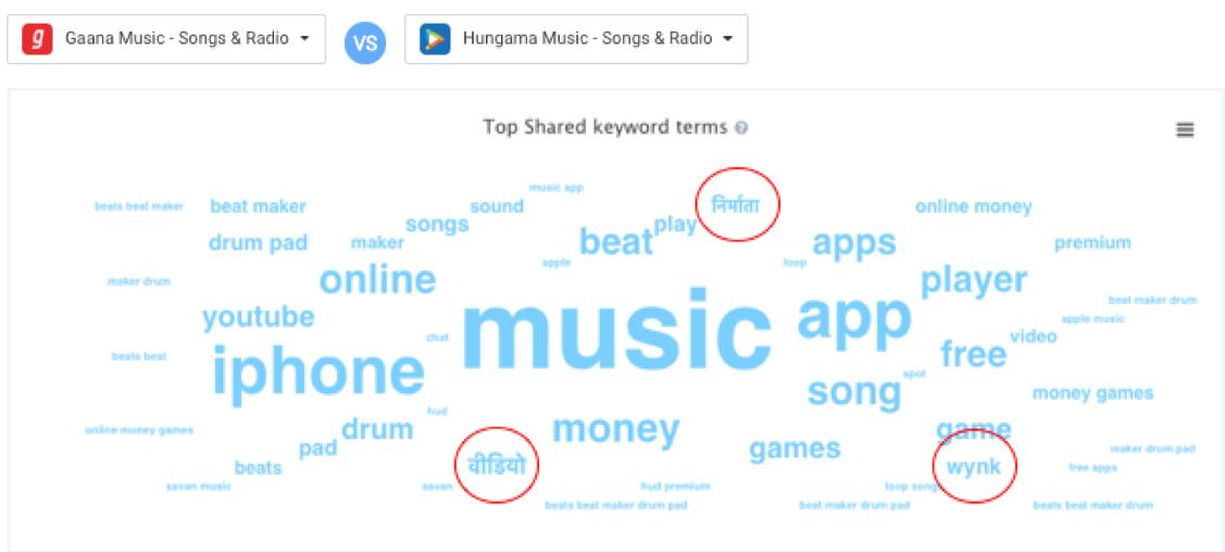 Apptweak ASO Tool: Representation shared ad search Keywords