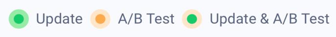 Apptweak ASO Tool: legend timeline A/B testing (updates, A/B tests, Update + A/B test)