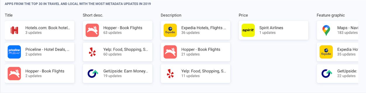 AppTweak ASO Tool: Top apps updating the most
