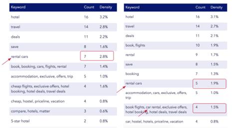 Priceline Long Description Keyword Density Before and After Update