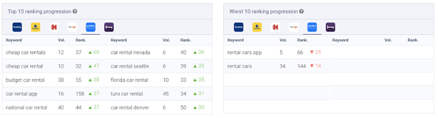 Top ranking progressions following the long description update