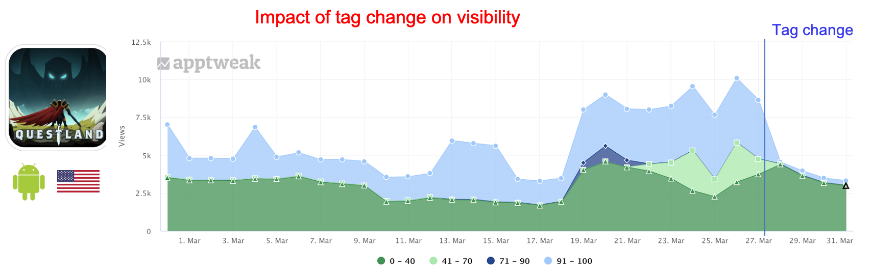 Impact in view from similar apps pointing towards Questland following a tag change.
