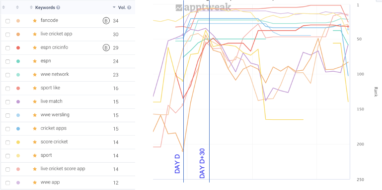 Ranking impact after loyal users re-download