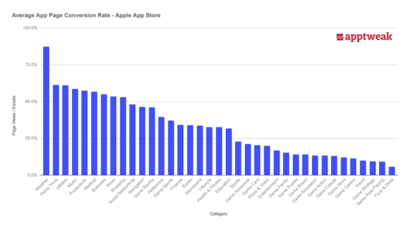 Average Conversion Rate - Apple App Store