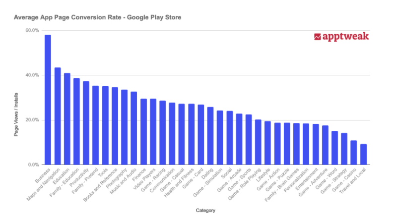 Average Conversion Rate - Google Play Store