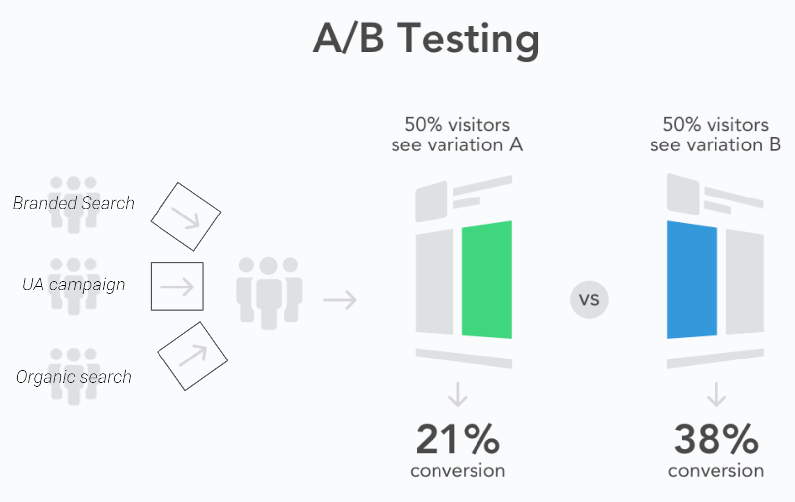 Users are not filtered by their traffic source when conducting A/B tests with Google Play Store Experiments