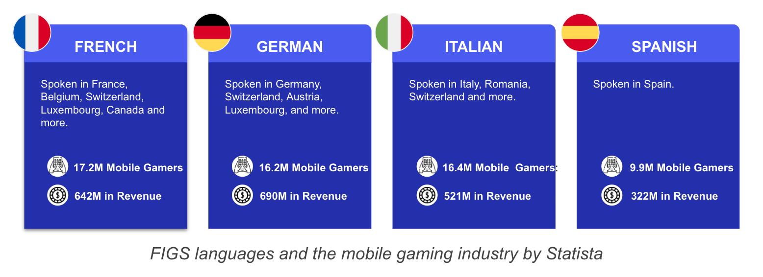 figs languages cover the larges mobile gaming audience
