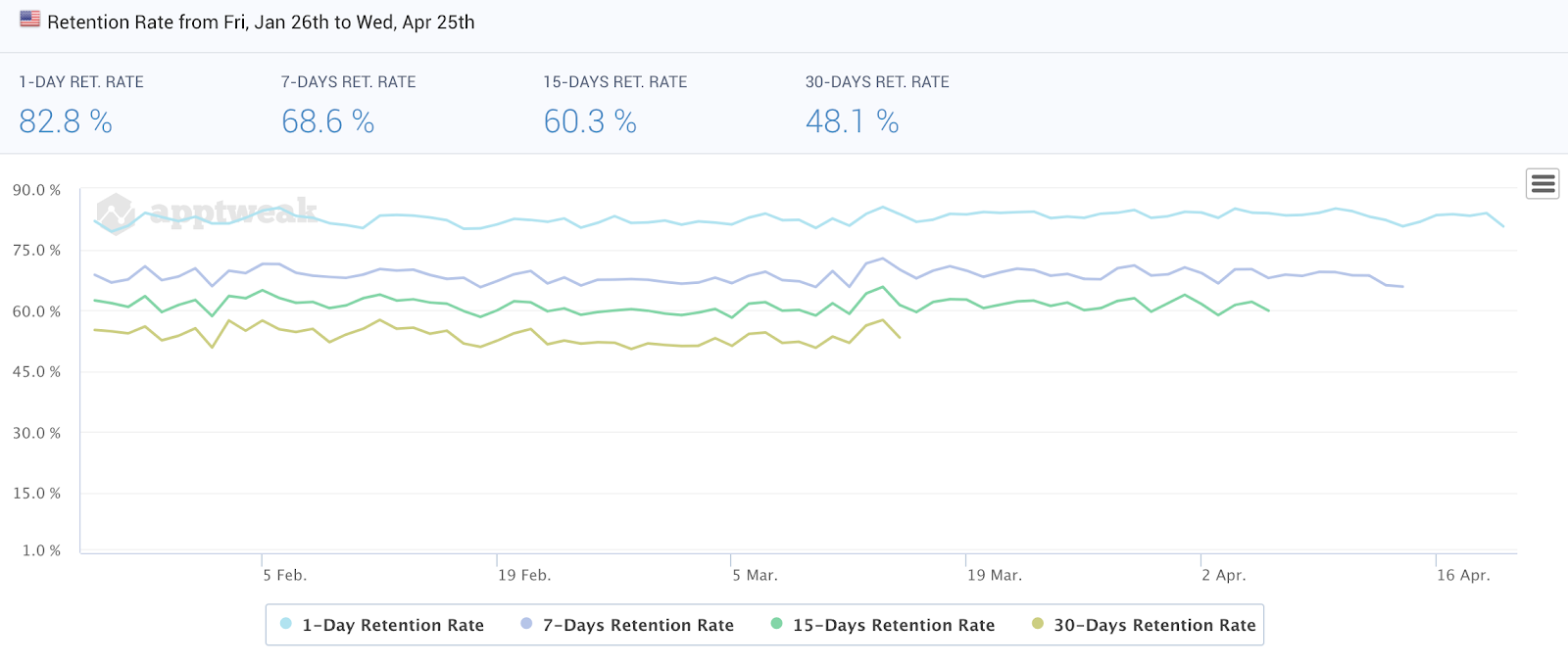 Google Play Retention Rate
