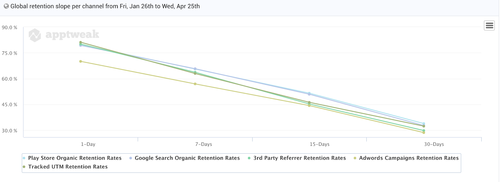 Google Play Retention Slope Comparison