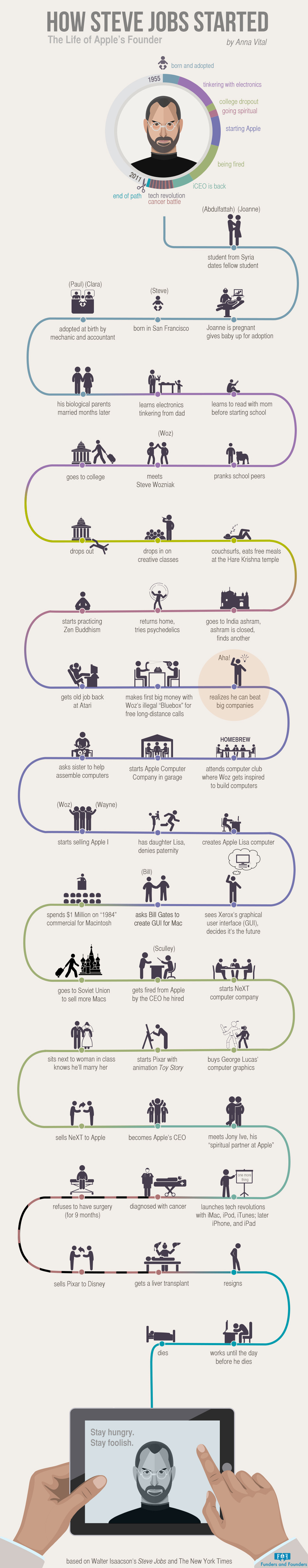 How Steve Jobs Started The Life Of Visionary Genius Infographic