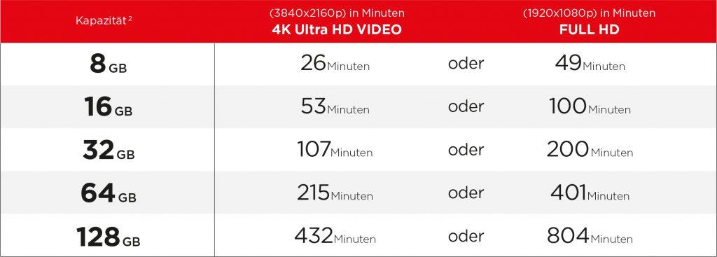 Liste der Speicherkapazität für Videos mit einem Smartphone