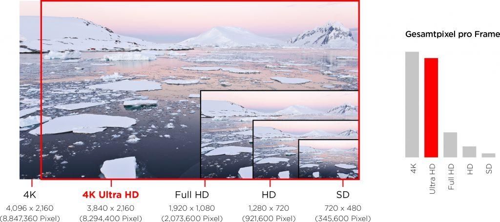 Vergleich Auflösung 4K und Full HD