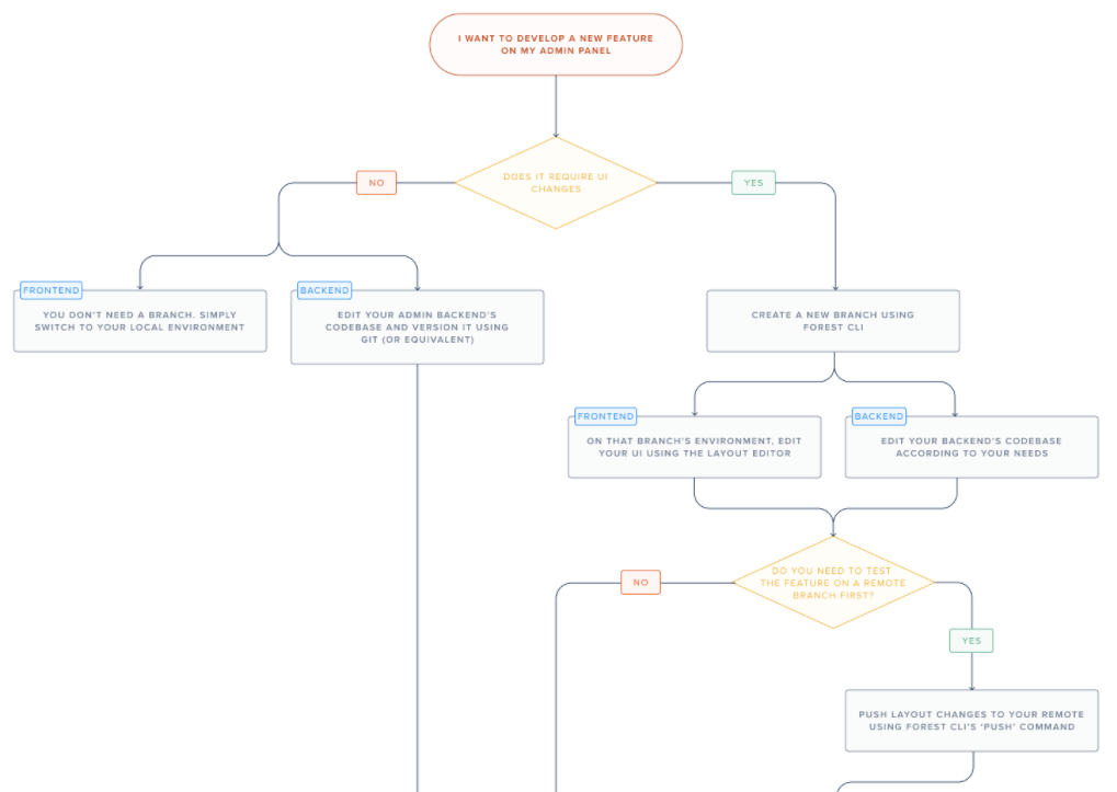 A diagram presenting a complete view of each scenario of the recommended development workflow - part 1.