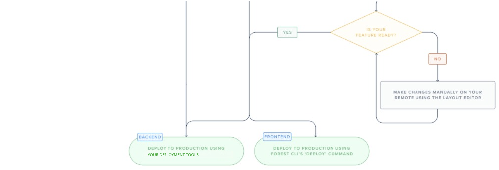 A diagram presenting a complete view of each scenario of the recommended development workflow - part 2.