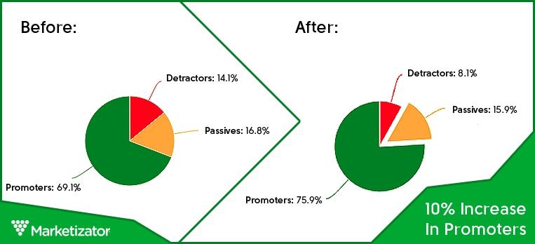 Net Promoter Score case study Marketizator