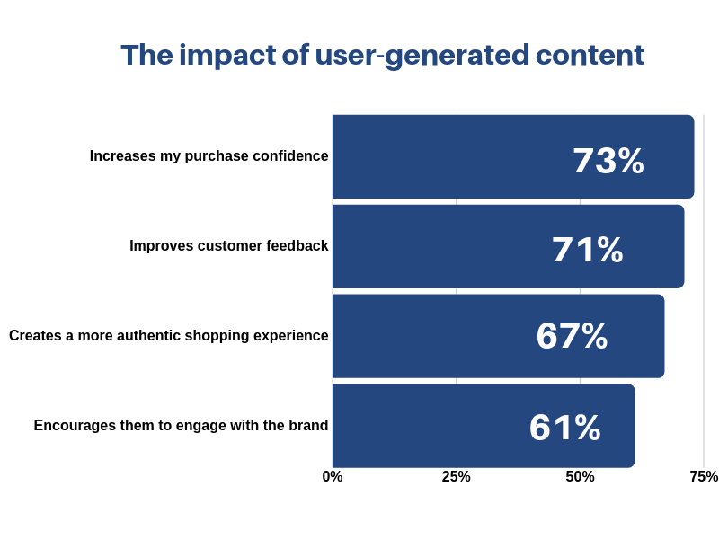 user generated content impact
