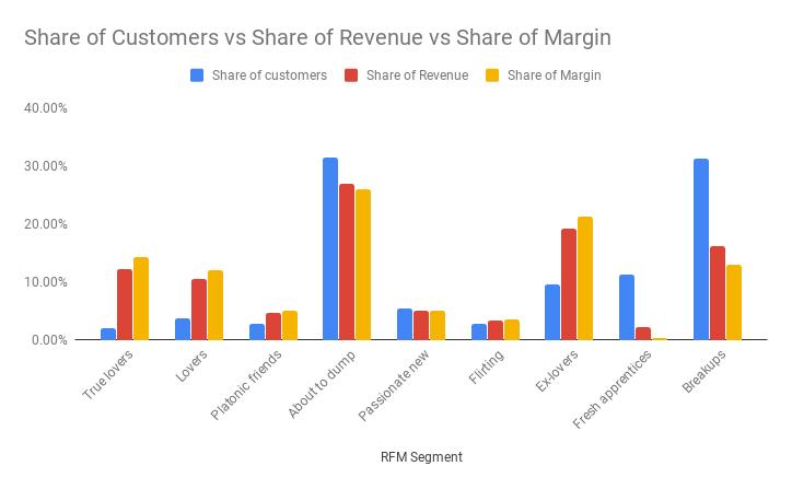 RFM segments
