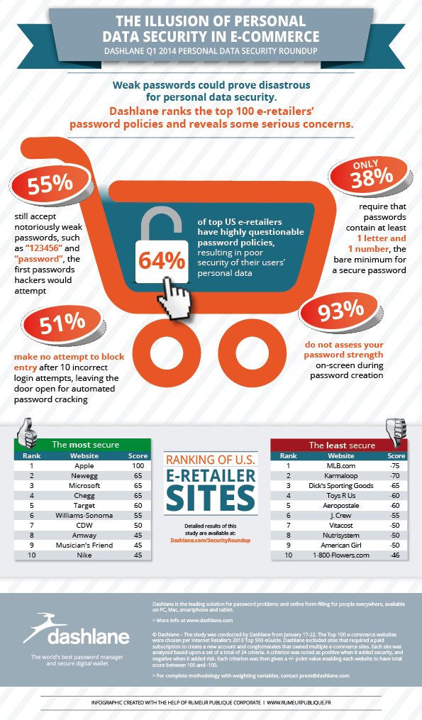 INFOGRAPHIC - THE ILLUSION OF PERSONAL DATA SECURITY IN ECOMMERCE