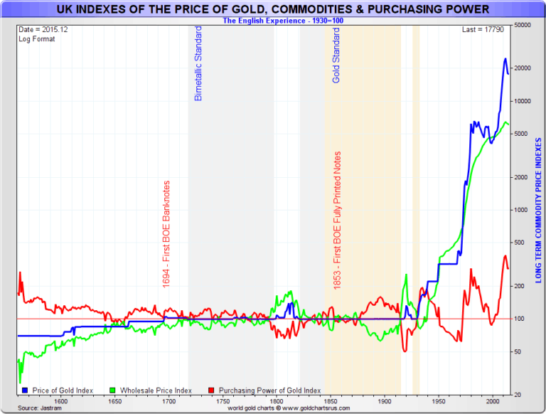 Uk indexes of the price of gold