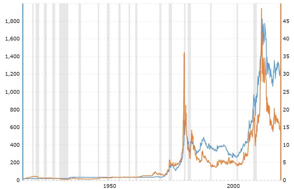 gráfico oro plata cien años