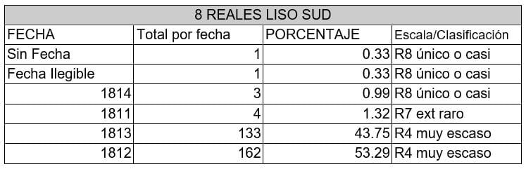 8 reales SUD Rareza