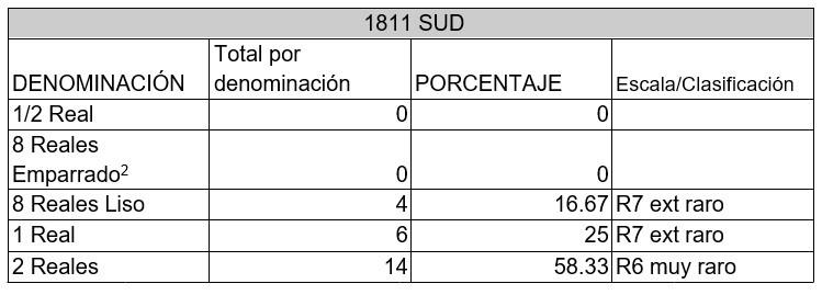 monedas SUD rareza 1811