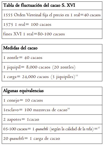 Tabla de equivalencias del cacao