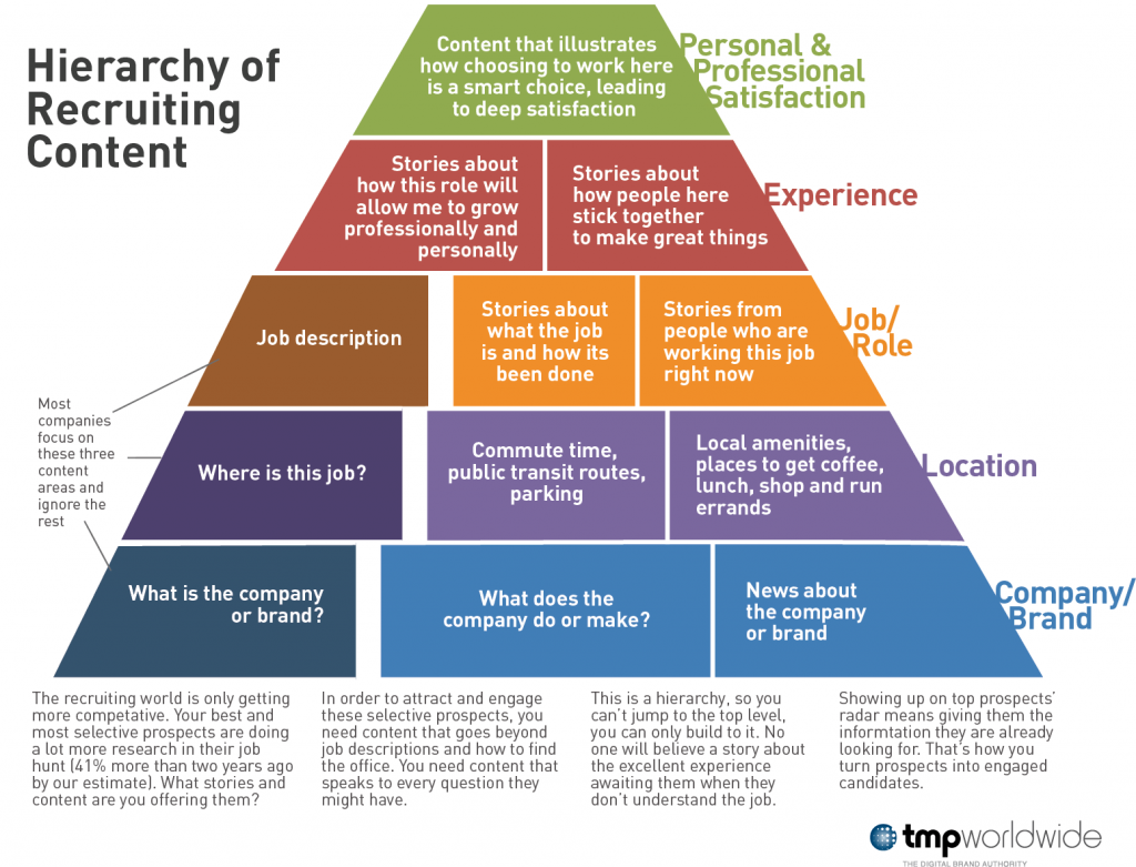 hierarchy-of-content-infographic