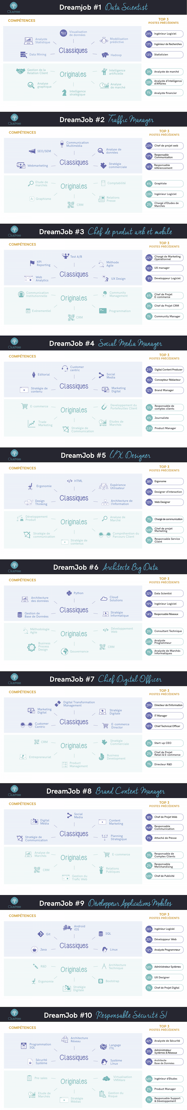 clustree_Infographie_dreamjobs