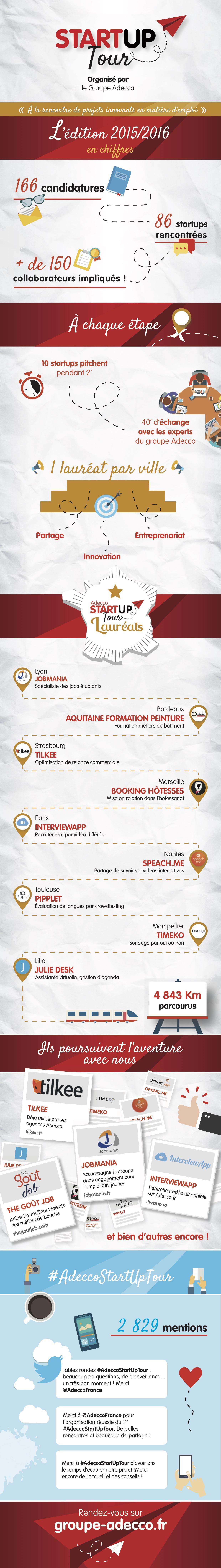 Infographie ASUT version finale