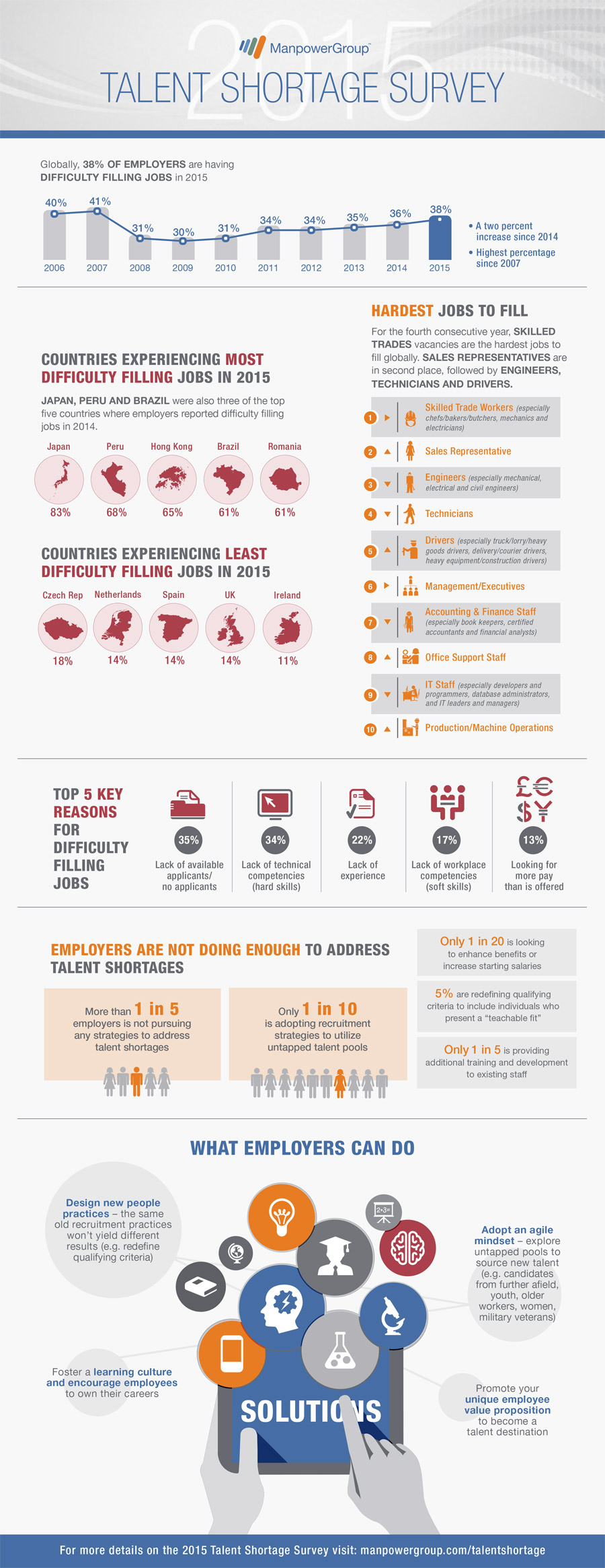 2015_Talent_Shortage_Survey_Infographic-lo_res
